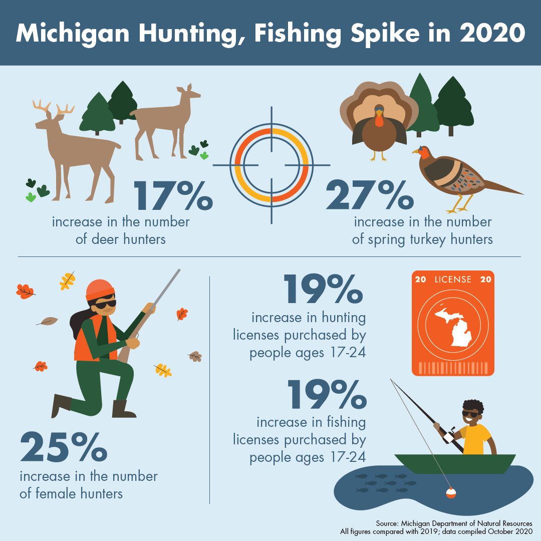Infographic showing increase in deer hunters, spring turkey hunters, female hunters and hunters and anglers between the ages of 17 and 24.